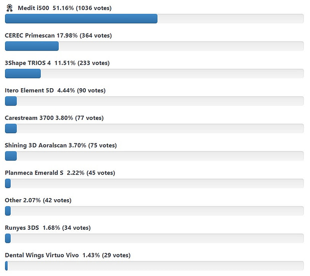Intraoral Scanner Awards Poll Results