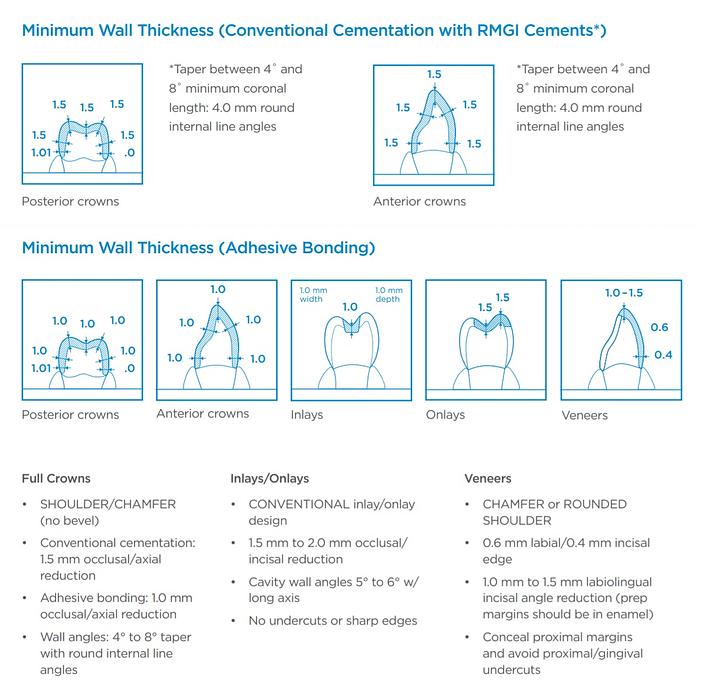 CEREC Tessera Prepration Guidelines